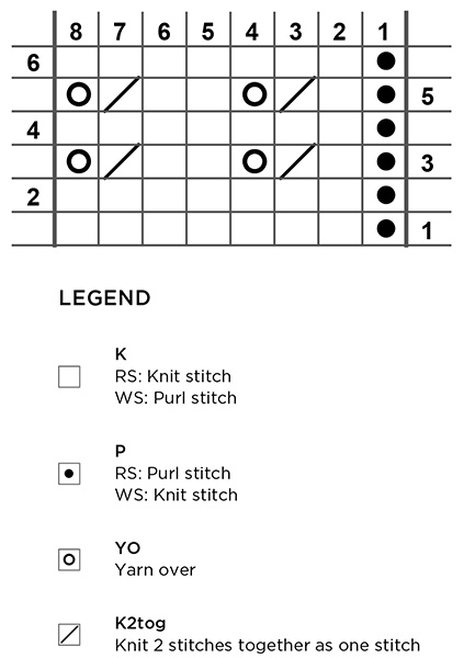 Lace Chart Reading with flat knitting