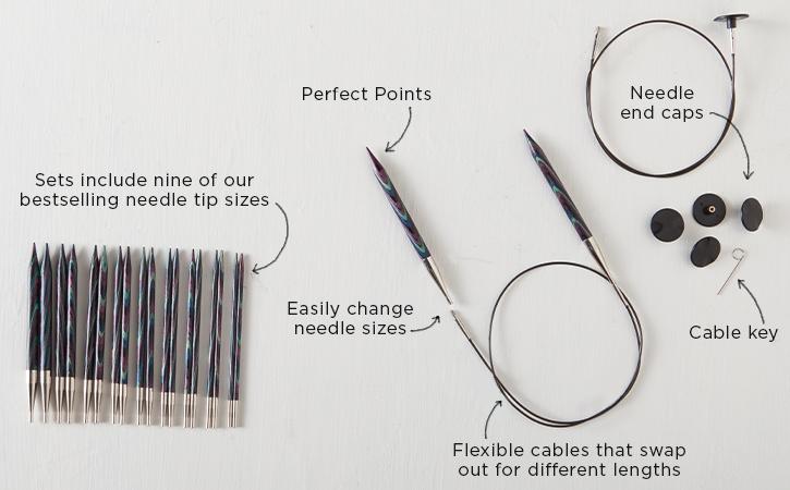 Interchangeable Needle Anatomy
